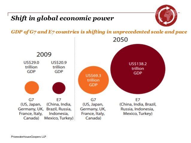 global-megatrends